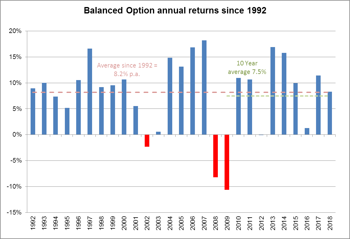 Graph showing Balanced Option annual returns since 1992