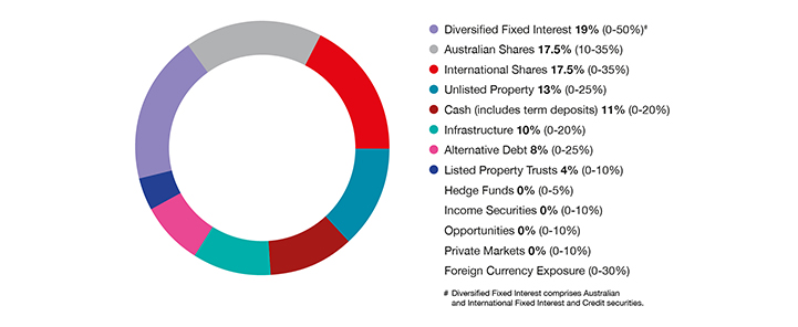 Diversified income pie chart